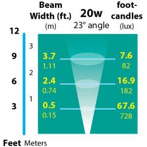 2-Recessed-Deck-Light-photometrics