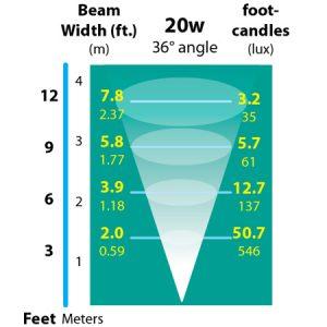 3-Recessed-Deck-Light-Incandescent-photometrics