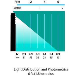 Bollard-35-Path-Landscape-Light-photometrics