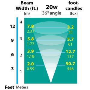 Well-Light-Incandescent-Inground-Landscape-Light-photometrics