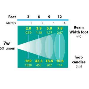 DL-42-photometrics