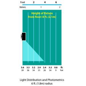Down-Light-Wall-Mount-photometrics