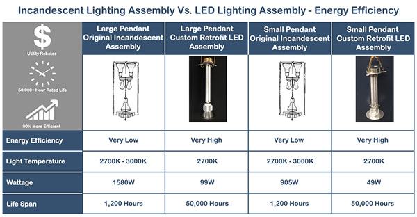 Incandescent-Lighting-Assembly-Vs-LED-Lighting-Assembly-Chart