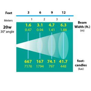 Surface-Mount-Bullet-2-Aiming-Bracket-Specialty-Landscape-Light-photometrics
