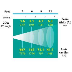 Surface-Mount-Bullet-Aiming-Bracket-175-Copper-Specialty-Landscape-Light-photometrics