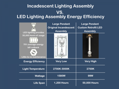 incandescent vs led bulb energy efficiency comparison