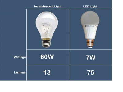 incandescent vs led bulb wattage and lumen comparison chart