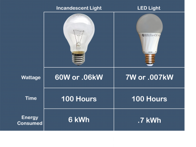 incandescent vs led bulb energy comparison chart